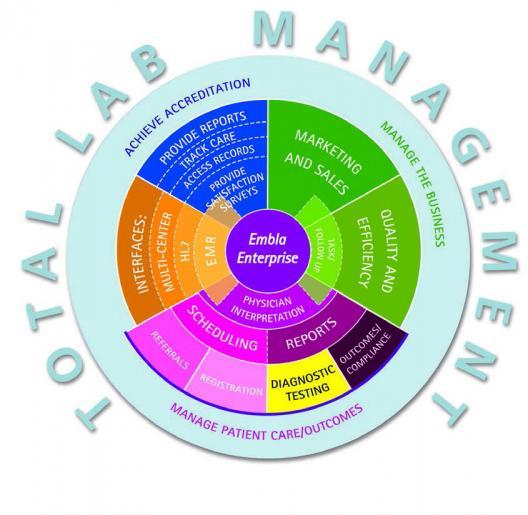 Embla® Enterprise™: gère les données patient, les calendriers de rendez-vous,  les questionnaires, les interfaces HL7…